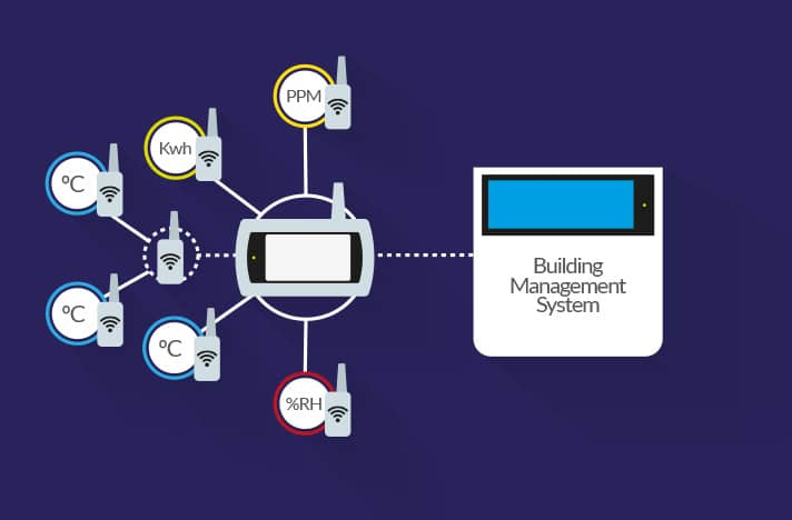 Wireless monitoring systems for BMS intergration