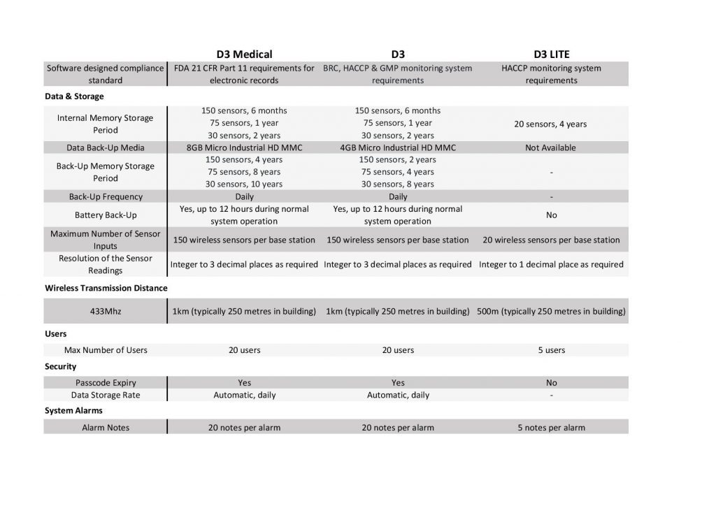 D3 system comparison table
