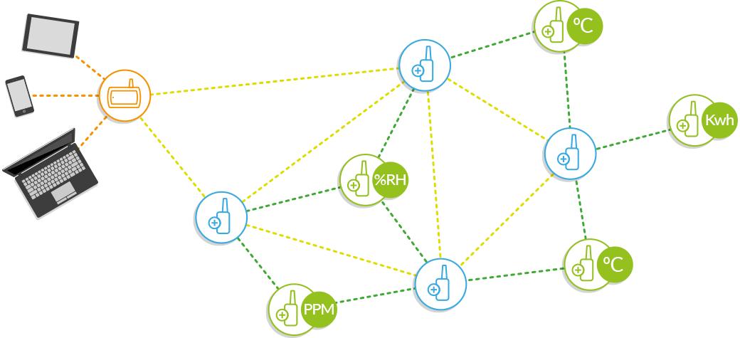 Diagram showing Robust TekTroniks wireless sensors network